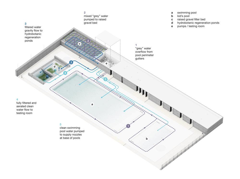 gh3 - Borden Park Natural Swimming Pool - Water Flow Diagram