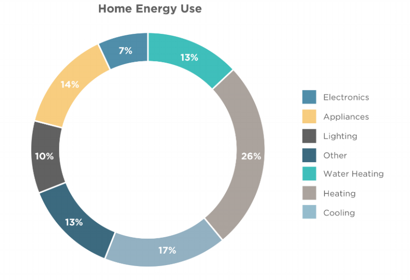 Data Source:  American Council for an Energy Efficient Economy, SmarterHouse.org