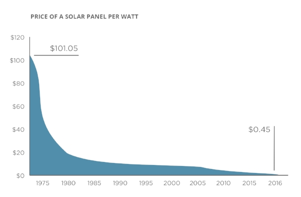Source: Bloomberg, Earth Policy Institute