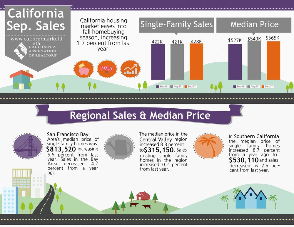Image Courtesy of the California Association of Realtors 2017.