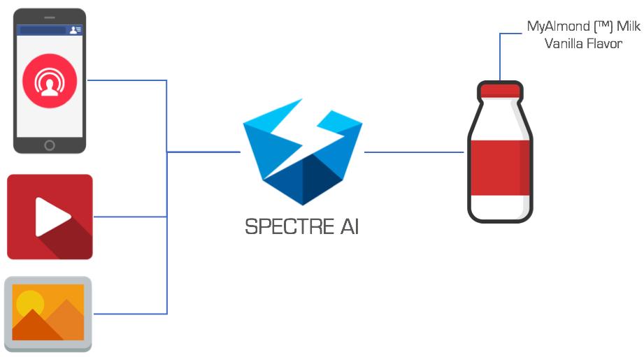 Dataperformers Spectre - Deep Learning