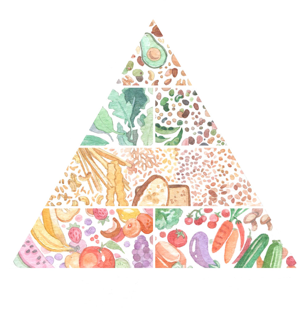vegan-foodpyramid.JPG