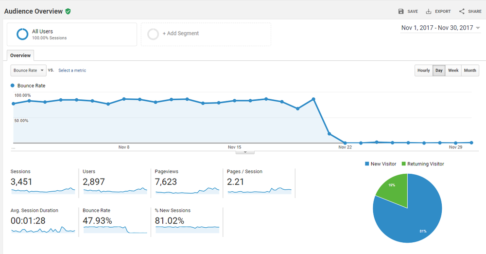 bounce-rate-blog-report-blogging-income.PNG