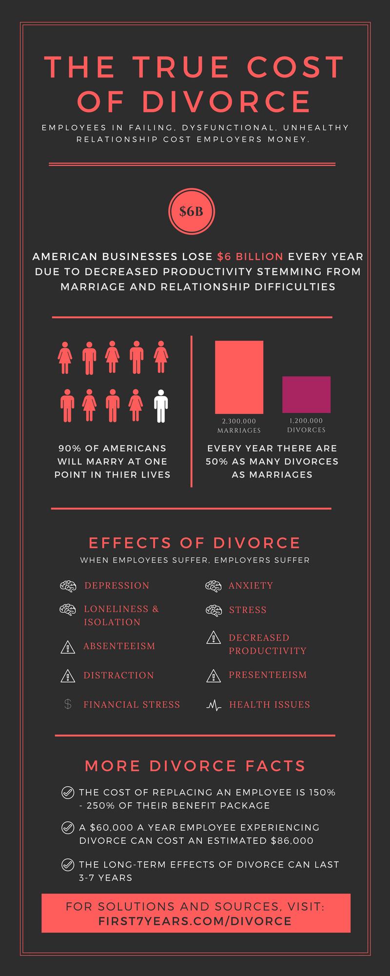 Cost of Divorce.png