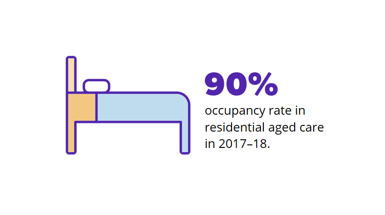 Resi-occupancy.png
