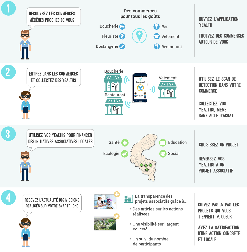 Infographie_Yealth