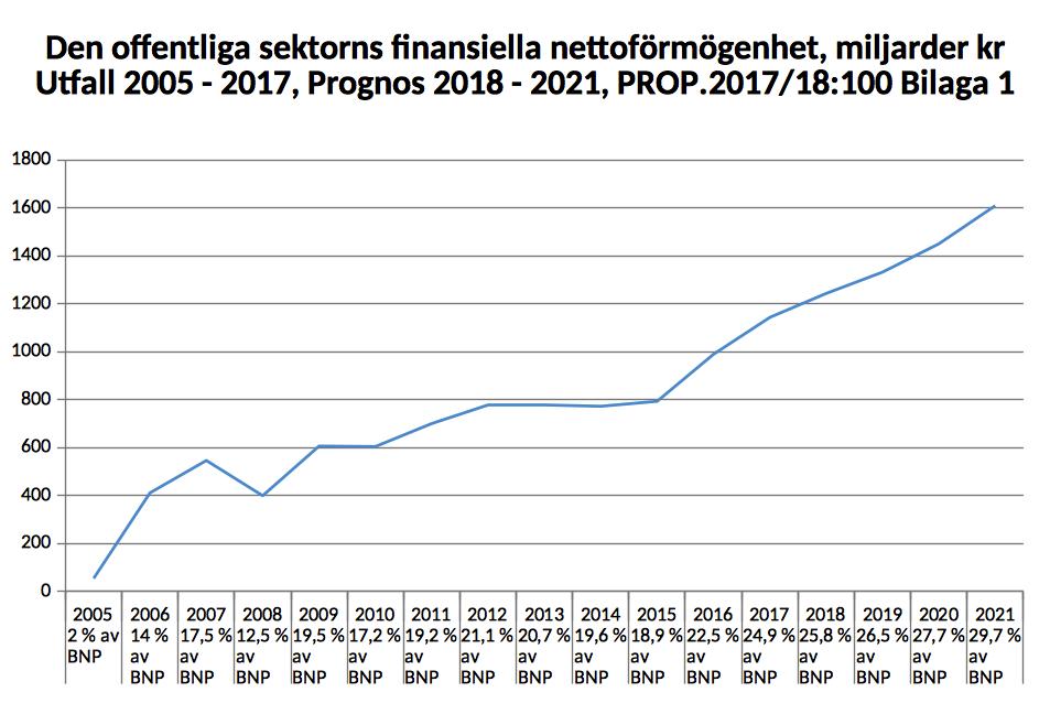 Nettoförmögenhet 2005-2021.png