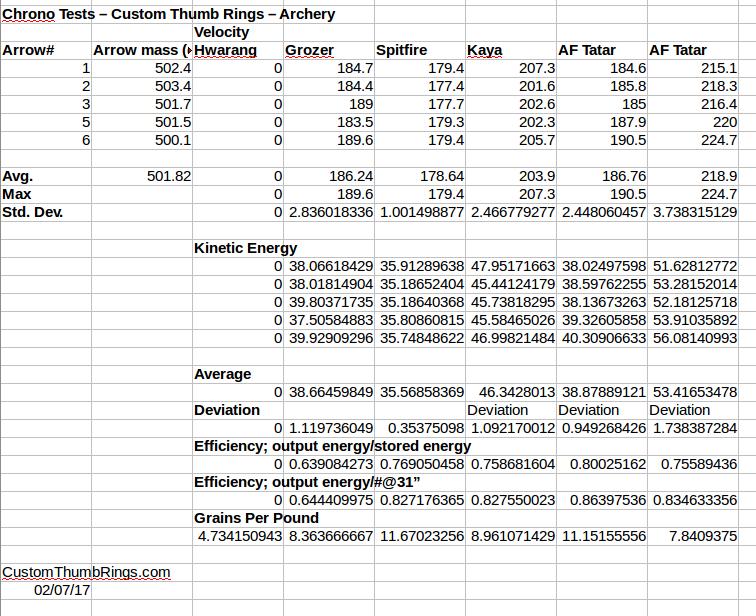 Chrono and Efficiency Data