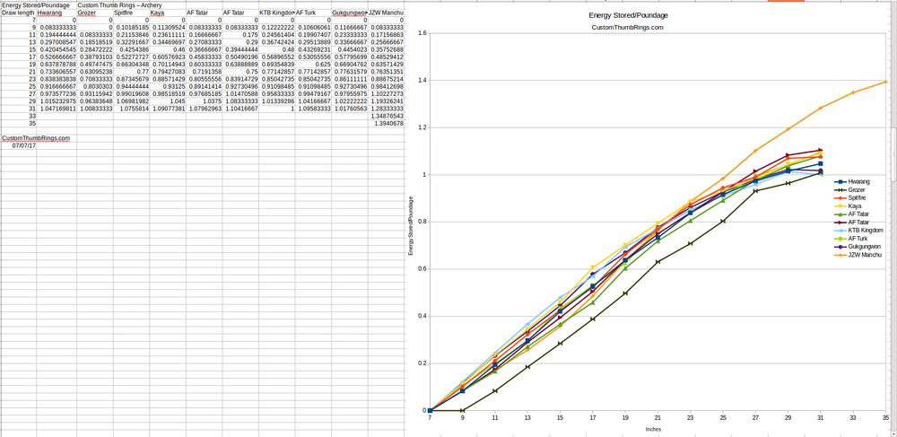 Stored Energy/Poundage Curve