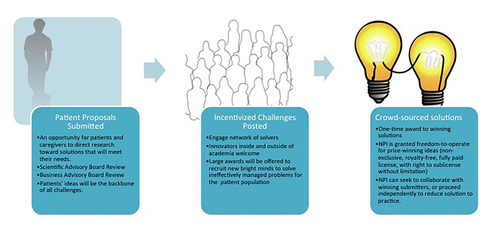 The Process: patient-driven open innovation.