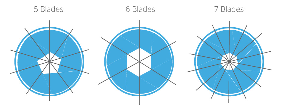 A diagram of various aperture blade configurations and the related starburst.
