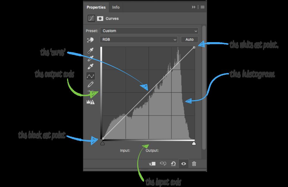 The anatomy of Adobe Photoshop's Curves adjustment panel.