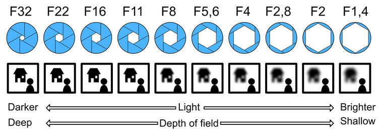 An illustration depicting the relationship between depth of field and aperture values.