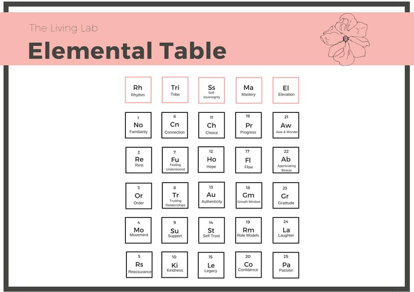 WMM Elemental Table_Lab.png