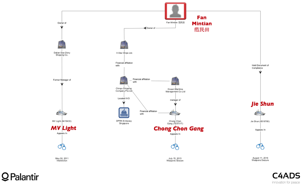 Figure 2: Fan Mintian Network Activity Fan Mintian was active in networks surrounding some of the largest weapons seizures in North Korean sanctions history, including the Jie Shun and Chong Chon Gang, as well as the interdiction of the MV Light.