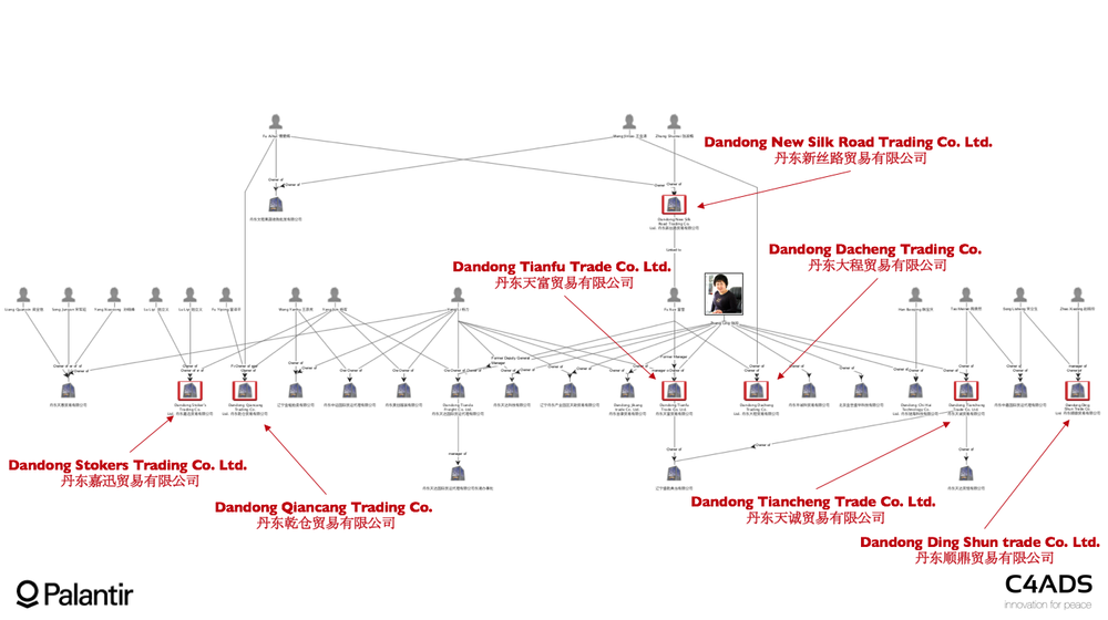 Figure 11: Extended Tianfu Network Entities on the graph are solely linked by management or shareholding relationships sourced from Chinese business registry filings.