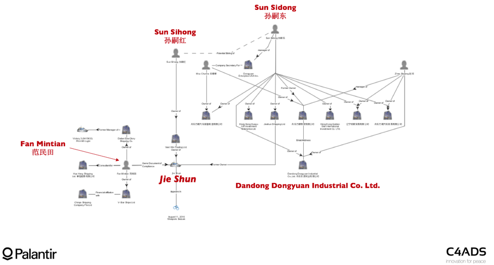 Figure 15: Dongyuan Network Network chart of business holdings of Sun Sidong and associates, including links to the Jie Shun.