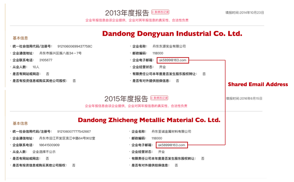 Figure 16: Shared Identifiers Dongyuan to Zhicheng Excerpts from Chinese business registry annual return filings showing shared email address used by Dandong Dongyuan Industrial Co. Ltd. and Dandong Zhicheng Metallic Material Co. Ltd.