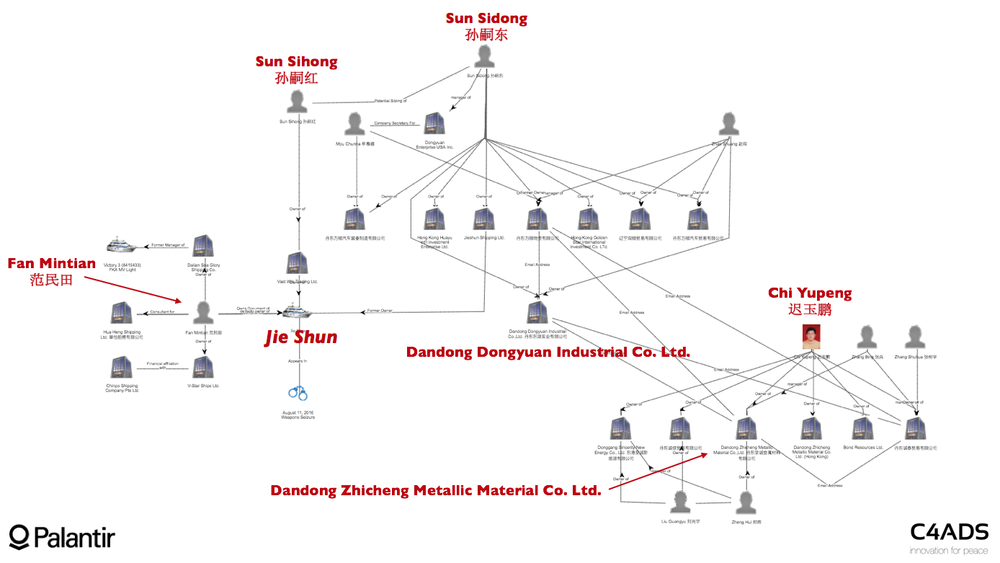 Figure 17: Dongyuan to Zhicheng Network chart displaying links between Fan Mintian, the Jie Shun, Sun Sidong and Dandong Zhicheng Metallic Material Co. Ltd.