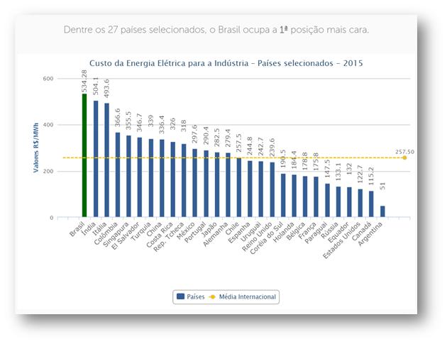 Custo da Energia Internacional, Fonte:  FIRJAN, a Federação das Indústrias do Rio de Janeiro, 2015