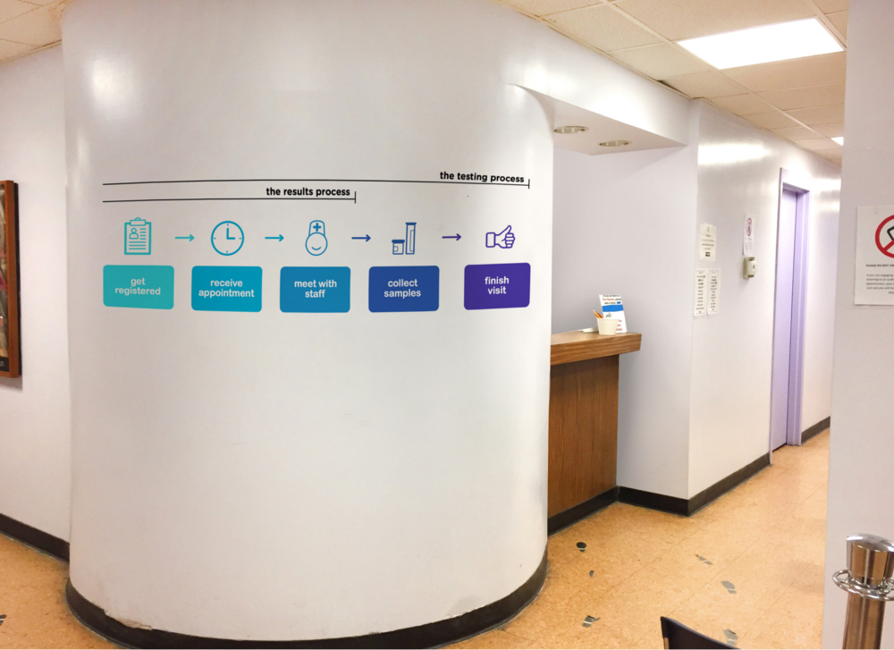Process map which communicates the different clinic spaces and the stages of the testing process. Graphics by Devika Menon, MASD '17