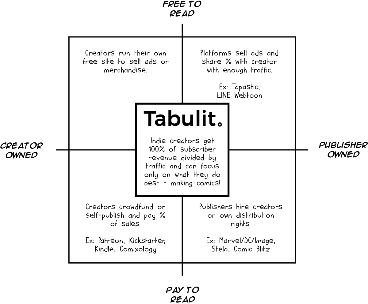 How Tabulit is Different — Tabulit Webcomics Publishing & Reviews