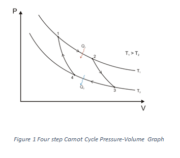 Pressure Volume Graph.png