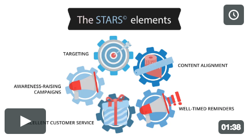 THE STARS©SYSTEM: We developed a proprietary method to visualize the paid media planning process resulting in a customized mix that assures optimal awareness raising, demand creation, and strategic conversion.