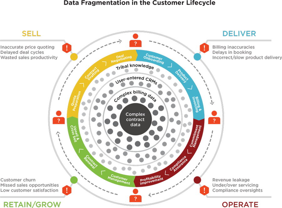 Data Fragmentation in the Customer Lifecycle