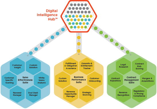 Digital Intelligence Hub™