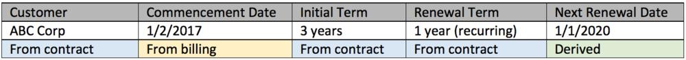 customer contract renewal example