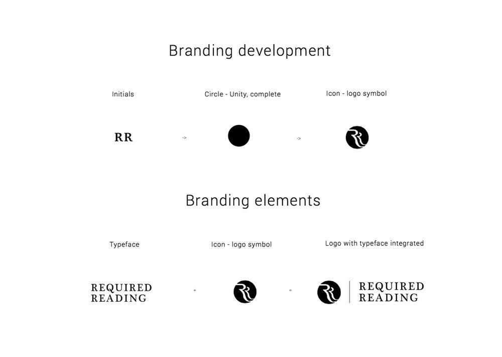 Branding_dev.jpg