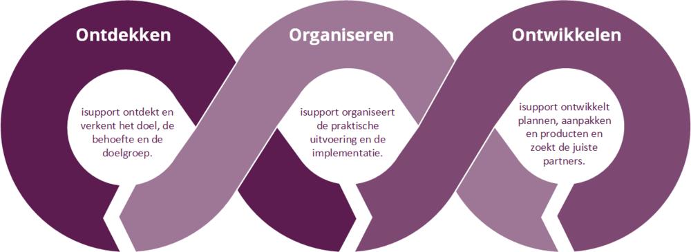 figuur+ontdekken+ontwikkelen+organiseren.png