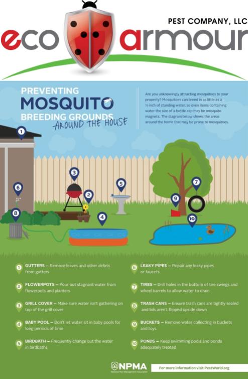 Preventing Mosquitoes, DE