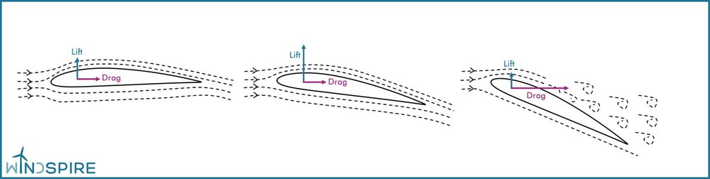 Figure 1. Lift and drag on an airfoil at different angles of attack.