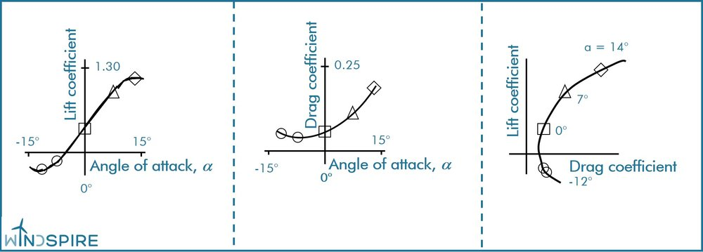 Figure 2. Example polar diagrams of an airfoil.