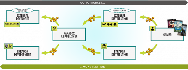 Paradox-Revenue-model-en-b-600x226.png