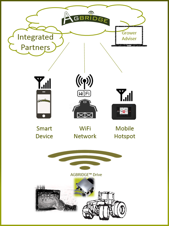 THREE Wireless Options...ONE Unique Solution - Three options for transporting data1 - Smart Device2 - WiFi Network3 - Mobile HotspotPrescription, as-applied, harvest, boundary, guidance, and more to and from the fieldExport / Import from the display USB port…AGBRIDGE™ does the rest.Smart device mode enables data transport even when there is no data connectivity… just launch the AGBRIDGE™ App.WiFi Direct mode works automatically with any trusted network including mobile hotspots in the field or in the cab.Move mobile hotspots from one cab to another. Avoid paying for data plans to sit idle.WiFi mode available March 1st.