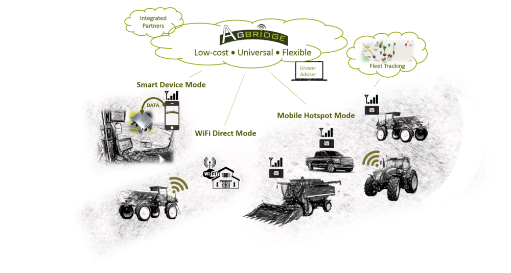 Precision Ag Data is transported to and from the cab via the powerful AGBRIDGE™ Drive and utilizing any of three transport options