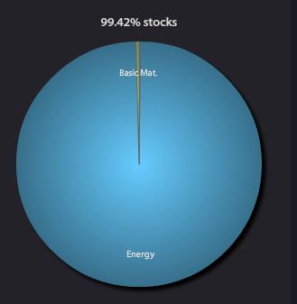 Energy Fund