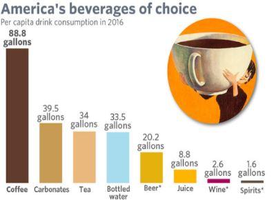 America's Favorite Beverage.JPG
