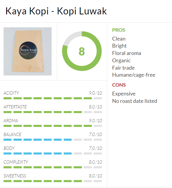 Benji Kaya Kopi expert review coffee concierge.PNG