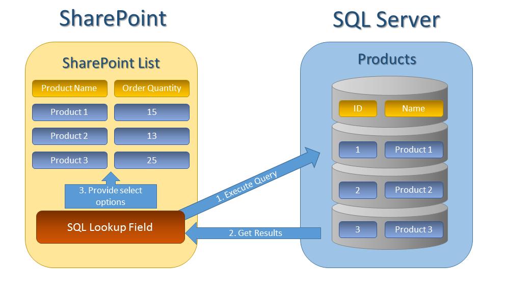 SQLLookupDiagram.png
