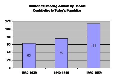 Breeding animals by decade.jpg