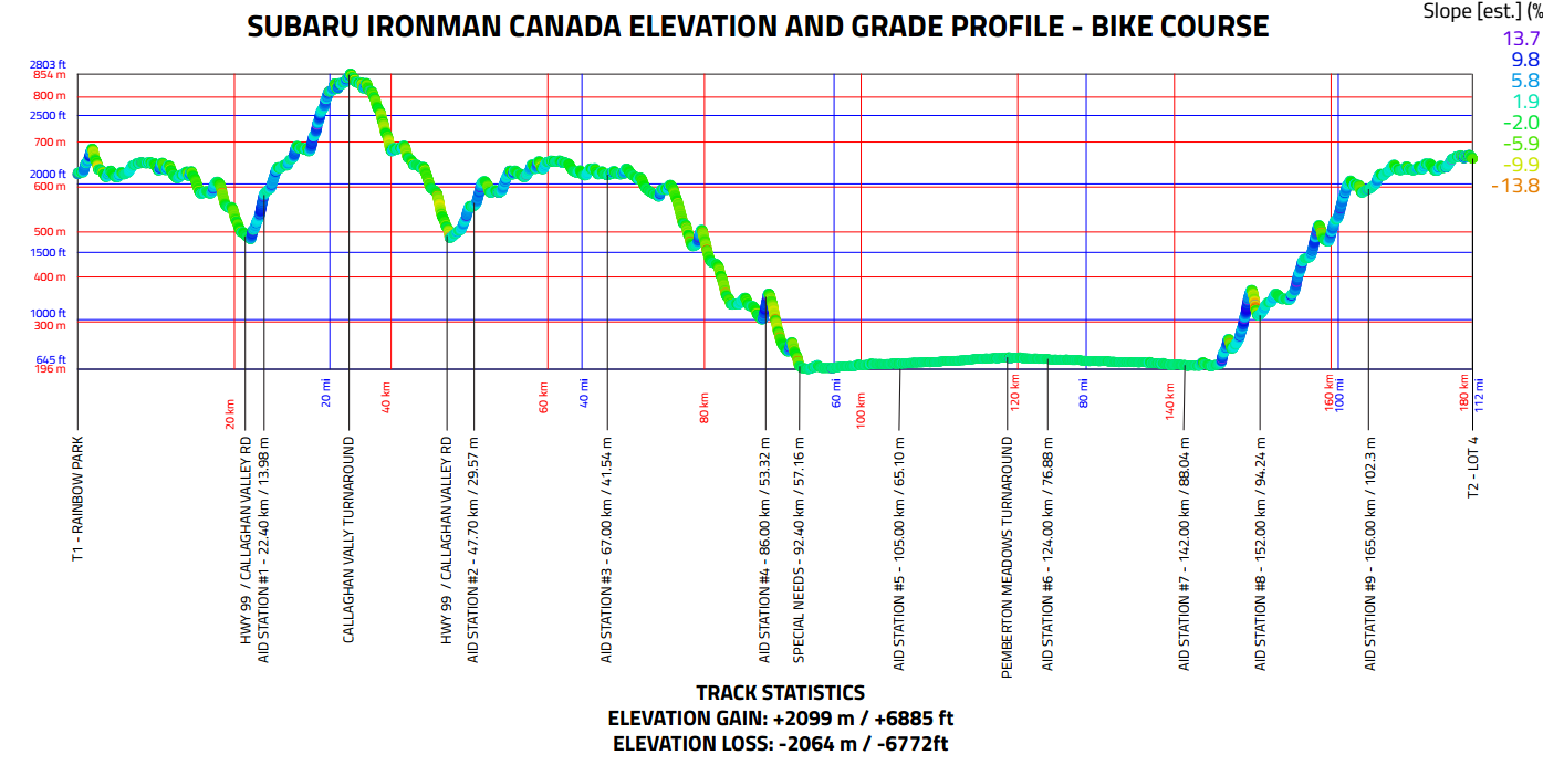 Ironman Canada Elevation