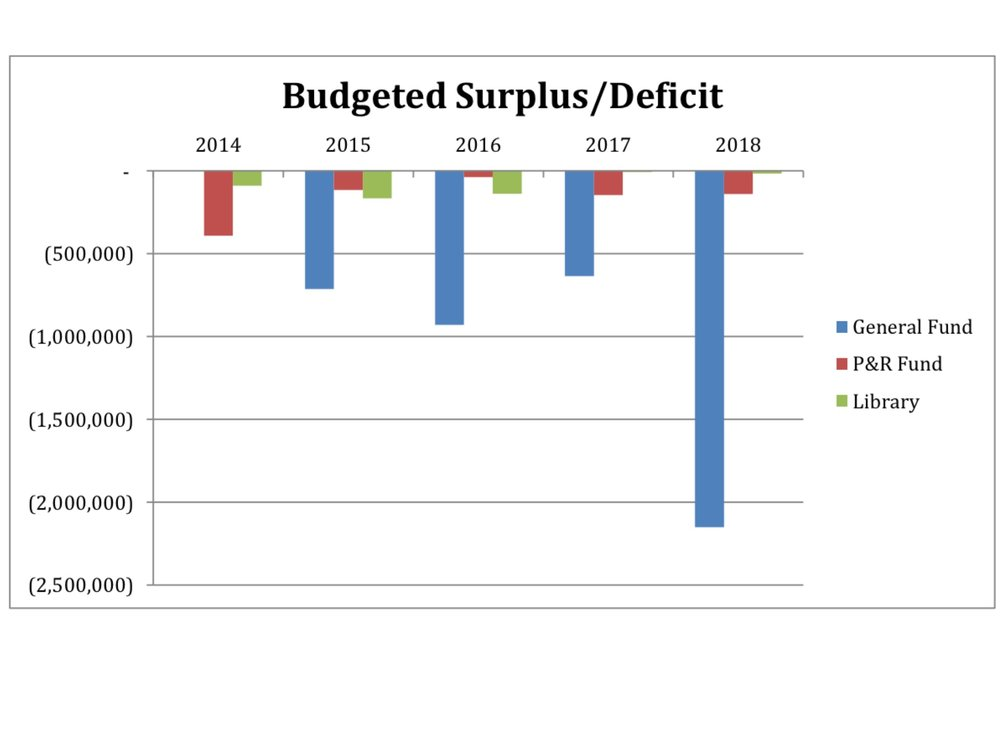 2019 and 2020 budgets project worsening deficits.