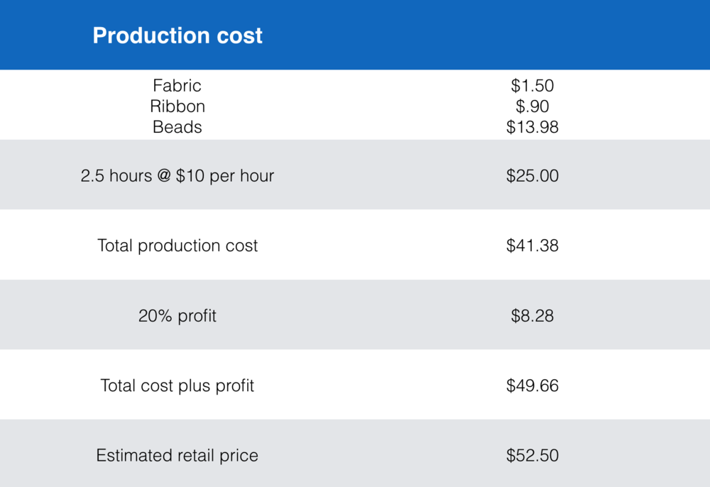 I created a chart to show the production cost and estimated retail price for the bag.  It was the same as the chart for fabric 2 because that is the fabric I chose to use for the bag. During this project I learned a lot about design and production.  The project took me through the whole process from inspiration, to design, to the research and buying, to creating mockups and determining production cost and value, to finally creating the product.