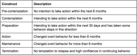 Patient Adherence And Behavior Change Pt 1 Virtual Kinetics