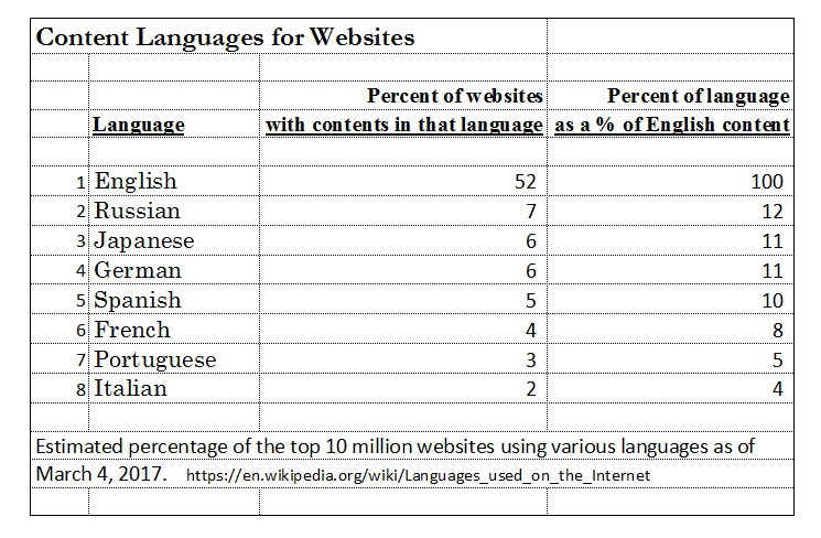 Content Languages_table_2017-0511.jpg
