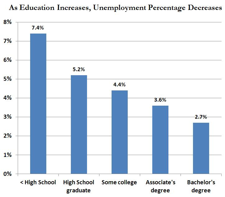 Education v Unemployment_01.JPG